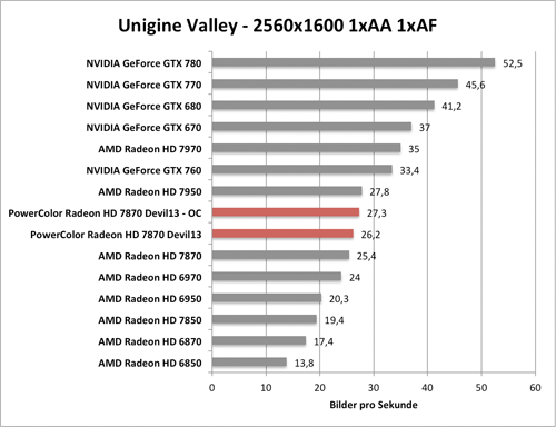Benchmark-Diagramm zur übertakteten PowerColor Radeon HD 7870 Devil - Unigine Valley