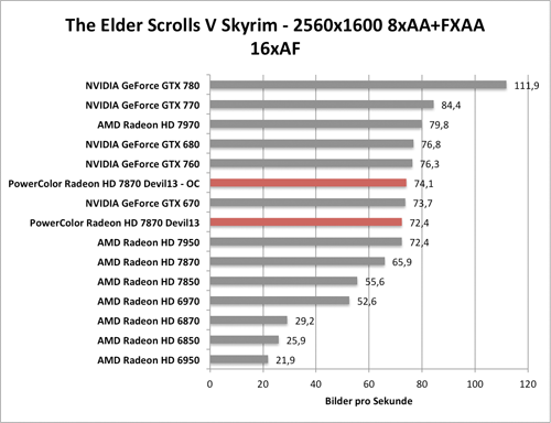 Benchmark-Diagramm zur übertakteten PowerColor Radeon HD 7870 Devil - Skyrim