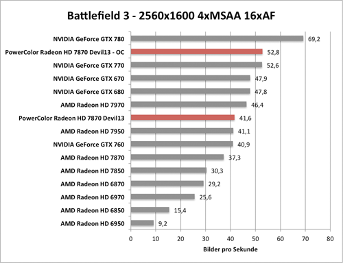 Benchmark-Diagramm zur übertakteten PowerColor Radeon HD 7870 Devil - Battlefield 3