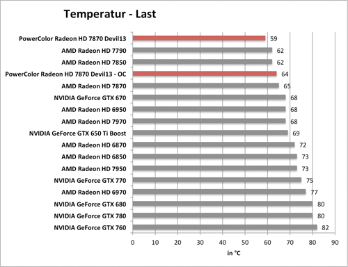 Benchmark-Diagramm zur übertakteten PowerColor Radeon HD 7870 Devil - Temperatur