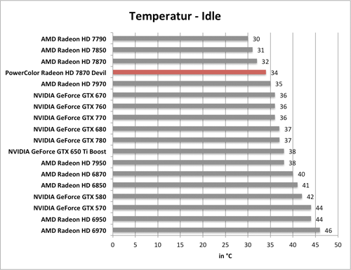 Benchmarkdiagramm zu den Idle-Temperaturen der PowerColor Radeon HD 7870 Devil
