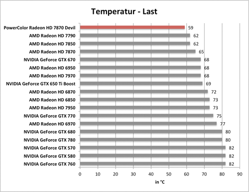Benchmarkdiagramm zu den Last-Temperaturen der PowerColor Radeon HD 7870 Devil