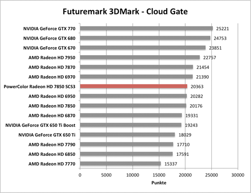 Benchmark-Diagramme 3DMark Cloud Gante zur PowerColor Radeon HD 7850 SCS3