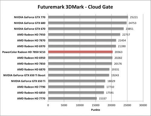 Benchmark-Diagramme 3DMark Cloud Gante zur PowerColor Radeon HD 7850 SCS3