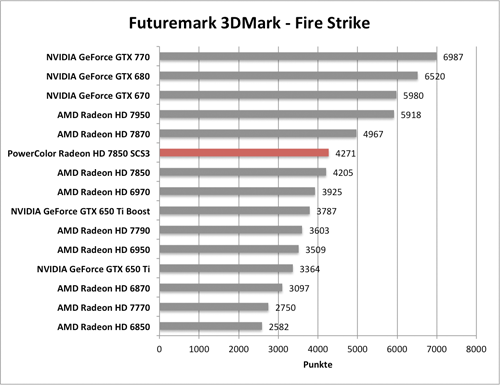 Benchmark-Diagramme 3DMark Fire Strike Extreme zur PowerColor Radeon HD 7850 SCS3