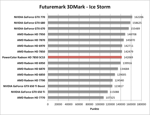 Benchmark-Diagramme 3DMark Ice Storm zur PowerColor Radeon HD 7850 SCS3