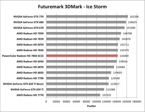 Benchmark-Diagramme 3DMark Ice Storm zur PowerColor Radeon HD 7850 SCS3