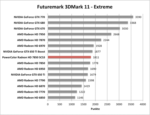 Benchmark-Diagramm 3DMark 11 Extreme zur PowerColor Radeon HD 7850 SCS3