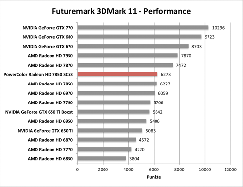 Benchmark-Diagramm 3DMark 11 Performance zur PowerColor Radeon HD 7850 SCS3