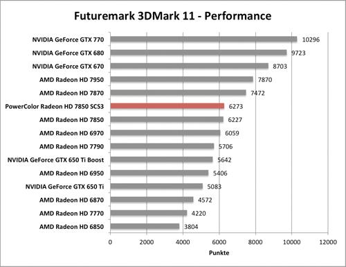 Benchmark-Diagramm 3DMark 11 Performance zur PowerColor Radeon HD 7850 SCS3