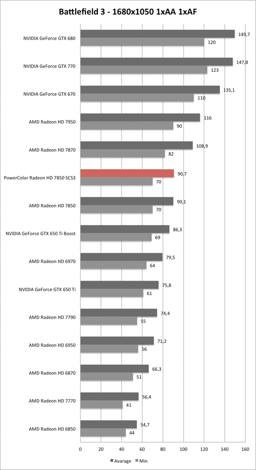 Benchmark-Diagramm zu Battlefield 3 1680x1050 der PowerColor Radeon HD 7850 SCS3