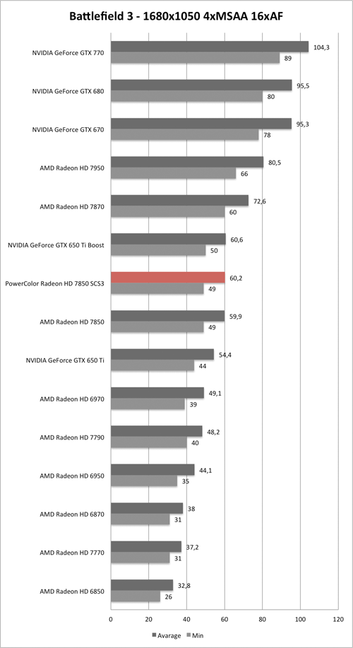 Benchmark-Diagramm zu Battlefield 3 1680x1050 AA/AF der PowerColor Radeon HD 7850 SCS3