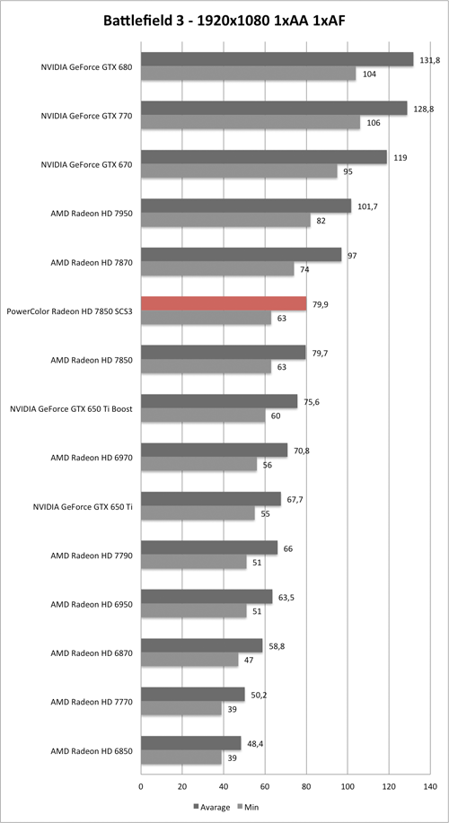 Benchmark-Diagramm zu Battlefield 3 1920x1080 der PowerColor Radeon HD 7850 SCS3