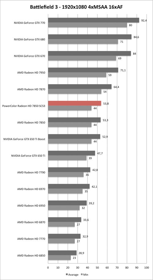 Benchmark-Diagramm zu Battlefield 3 1920x1080 AA/AF der PowerColor Radeon HD 7850 SCS3