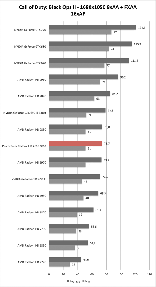 Benchmark-Diagramm zu Call of Duty: Black Ops 2 1680x1050 AA/AF der PowerColor Radeon HD 7850 SCS3