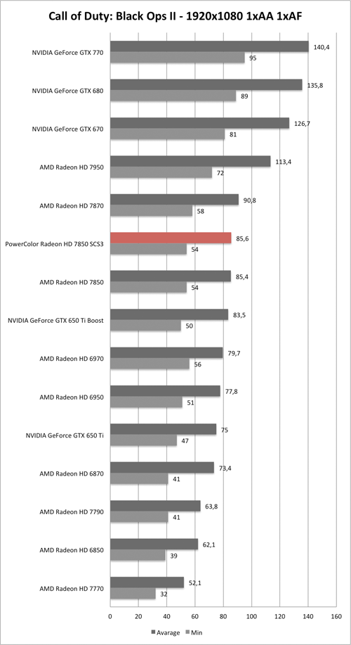 Benchmark-Diagramm zu Call of Duty: Black Ops 2 1920x1050 der PowerColor Radeon HD 7850 SCS3