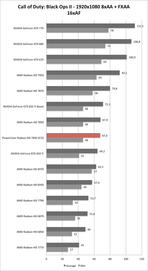 Benchmark-Diagramm zu Call of Duty: Black Ops 2 1920x1050 AA/AF der PowerColor Radeon HD 7850 SCS3