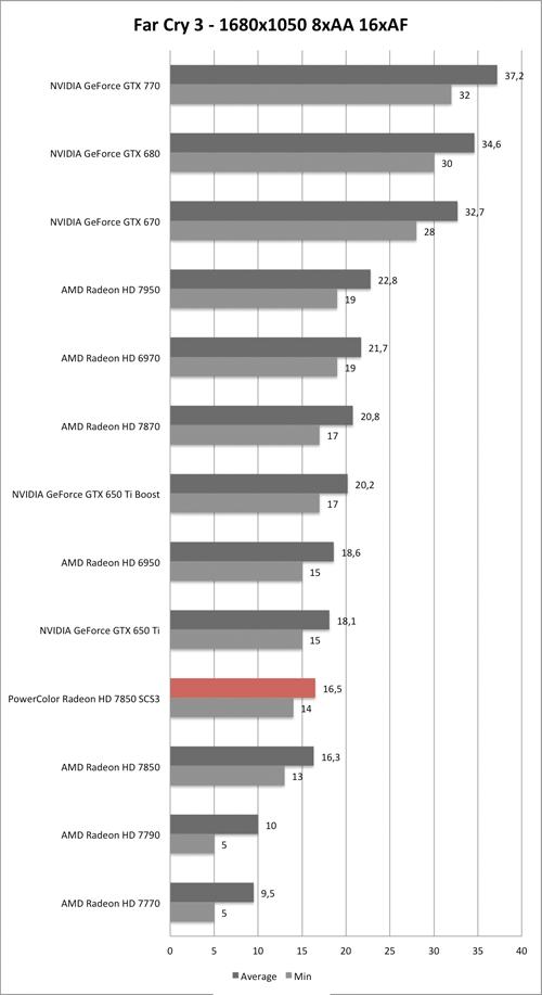 Benchmark-Diagramm zu Far Cry 3 1680x1050 der PowerColor Radeon HD 7850 SCS3