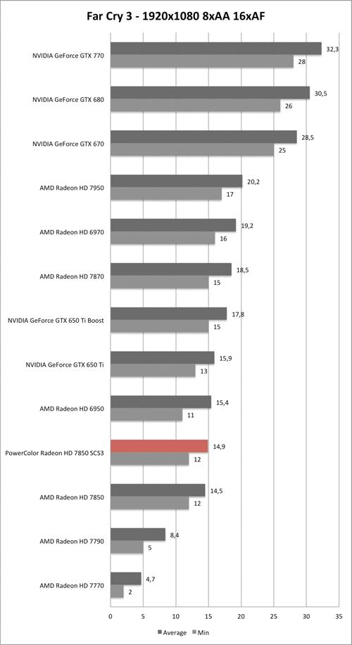 Benchmark-Diagramm zu Far Cry 3 1920x1080 der PowerColor Radeon HD 7850 SCS3