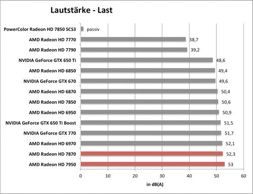 Benchmarkdiagramm zur Last-Lautstärke der PowerColor Radeon HD 7850 SCS3