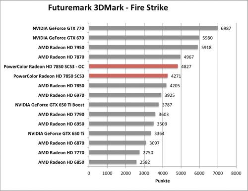 Benchmark-Diagramm zur übertakteten PowerColor Radeon HD 7850 SCS3 - 3DMark