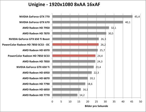 Benchmark-Diagramm zur übertakteten PowerColor Radeon HD 7850 SCS3 - Unigine Valley