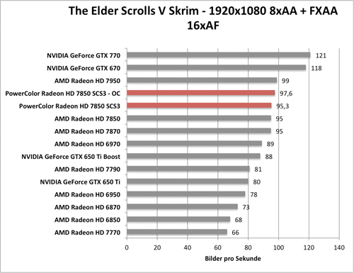 Benchmark-Diagramm zur übertakteten PowerColor Radeon HD 7850 SCS3 - Skyrim