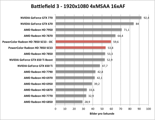 Benchmark-Diagramm zur übertakteten PowerColor Radeon HD 7850 SCS3 - Battlefield 3