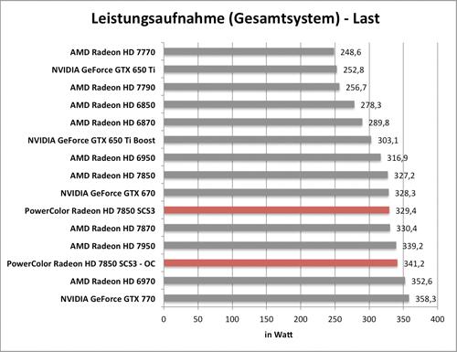 Benchmark-Diagramm zur übertakteten PowerColor Radeon HD 7850 SCS3 - Leistungsaufnahme