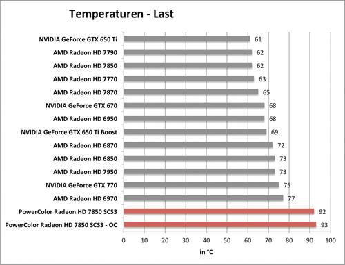 Benchmark-Diagramm zur übertakteten PowerColor Radeon HD 7850 SCS3 - Temperatur