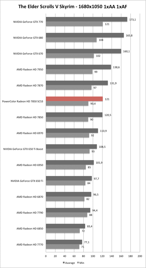 Benchmark-Diagramm zu Skyrim 1680x1050 der PowerColor Radeon HD 7850 SCS3