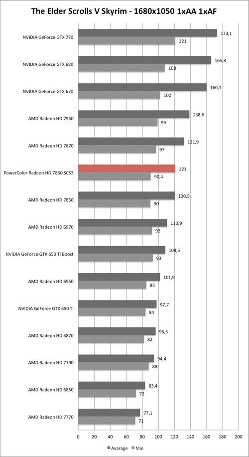 Benchmark-Diagramm zu Skyrim 1680x1050 der PowerColor Radeon HD 7850 SCS3