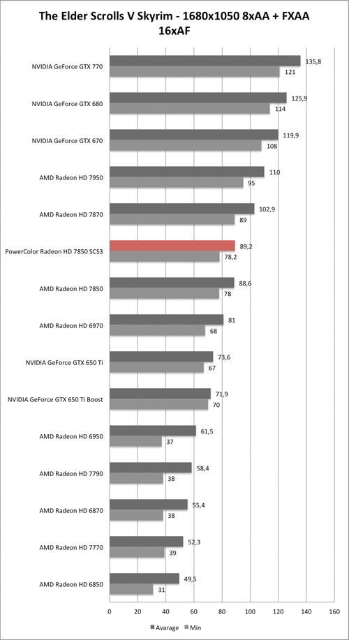 Benchmark-Diagramm zu Skyrim 1680x1050 AA/AF der PowerColor Radeon HD 7850 SCS3