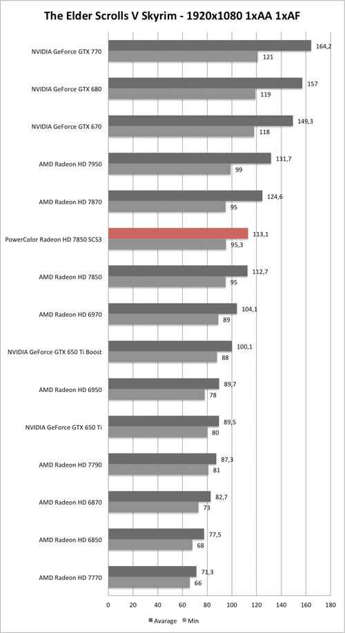 Benchmark-Diagramm zu Skyrim 1920x1080 der PowerColor Radeon HD 7850 SCS3