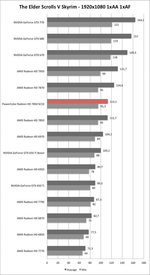 Benchmark-Diagramm zu Skyrim 1920x1080 der PowerColor Radeon HD 7850 SCS3