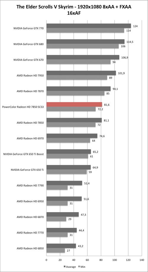 Benchmark-Diagramm zu Skyrim 1920x1080 AA/AF der PowerColor Radeon HD 7850 SCS3