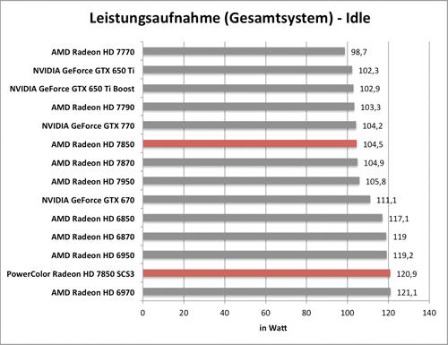 Benchmarkdiagramm zur Idle-Leistungsaufnahme der PowerColor Radeon HD 7850 SCS3