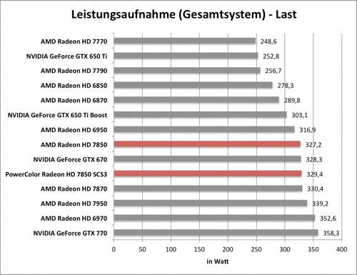 Benchmarkdiagramm zur Last-Leistungsaufnahme der PowerColor Radeon HD 7850 SCS3