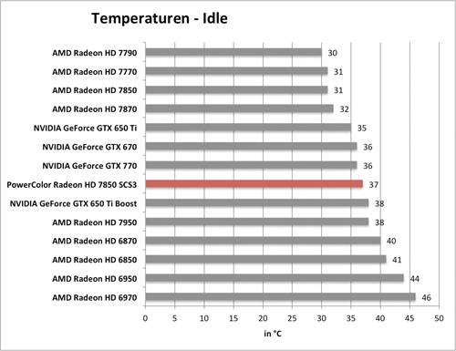 Benchmarkdiagramm zu den Idle-Temperaturen der PowerColor Radeon HD 7850 SCS3