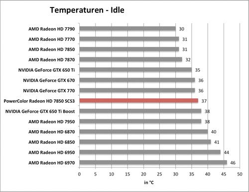 Benchmarkdiagramm zu den Idle-Temperaturen der PowerColor Radeon HD 7850 SCS3