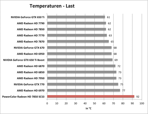 Benchmarkdiagramm zu den Last-Temperaturen der PowerColor Radeon HD 7850 SCS3