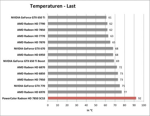 Benchmarkdiagramm zu den Last-Temperaturen der PowerColor Radeon HD 7850 SCS3