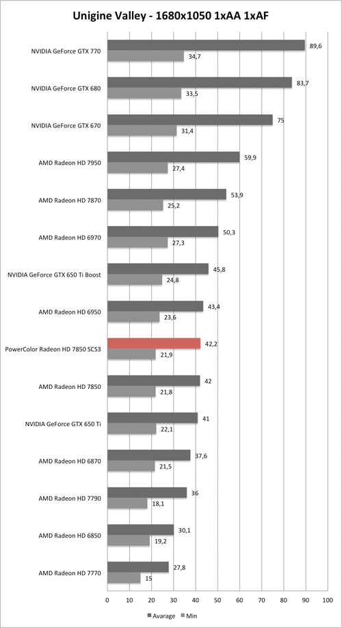 Benchmark Unigine Valley 1680x1050 der PowerColor Radeon HD 7850 SCS3