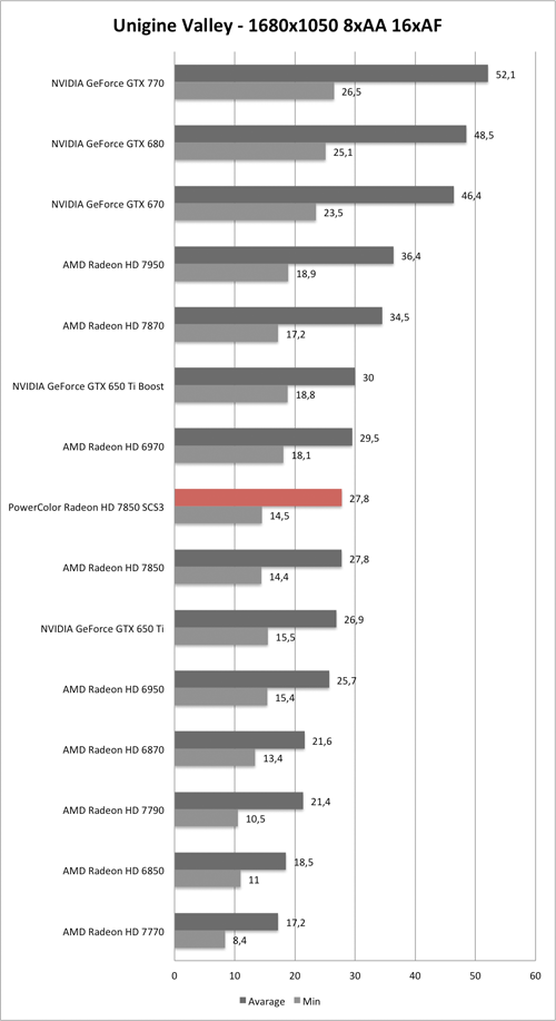 Benchmark Unigine Valley 1680x1050 AA/AF der PowerColor Radeon HD 7850 SCS3