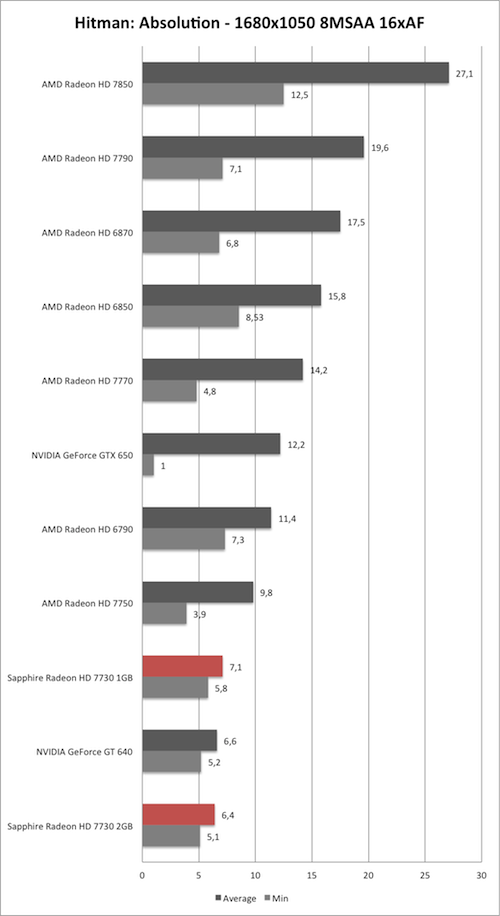 Benchmark-Diagramm zu Hitman: Absolution 1680x1050 der Sapphire Radeon HD 7730