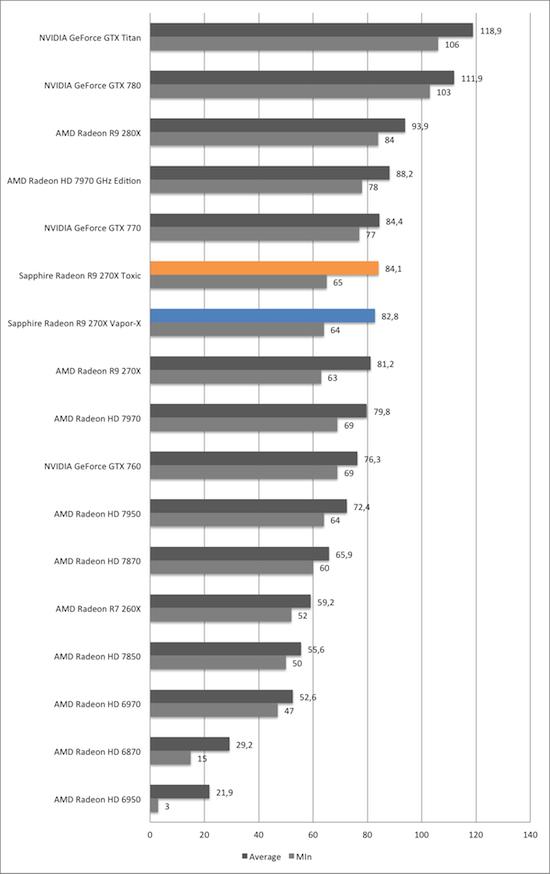 Тест и обзор: Sapphire Radeon R9 270X Vapor-X и Toxic