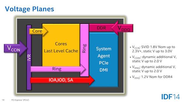 voltage planes k