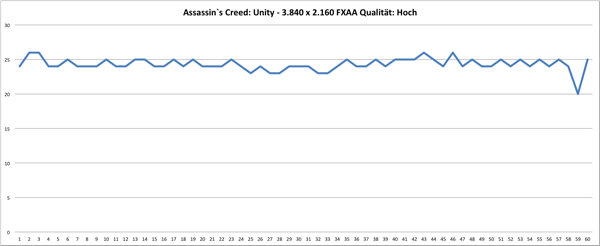 Frameverlauf Assassins Creed: Unity