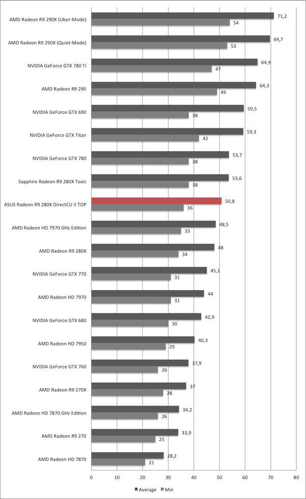 ASUS Radeon R9 280X DirectCU II TOP im Test - Hardwareluxx