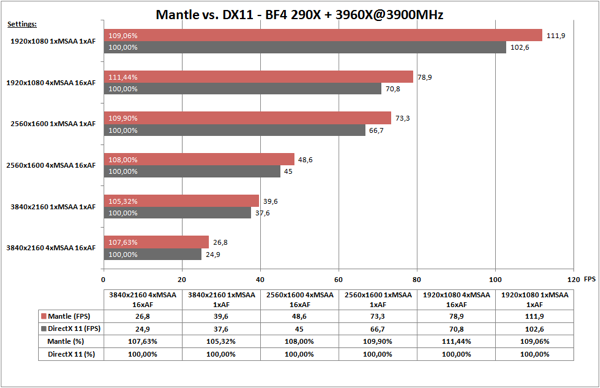 Battlefield 4 Mantle Benchmarks